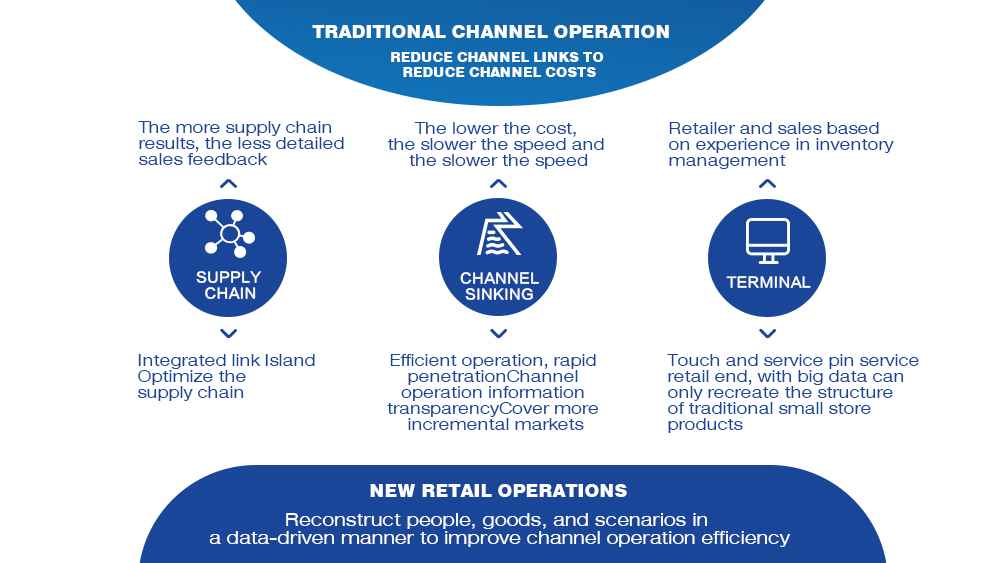 Retail Business Transformation: Creating New Value in the New Retail Era 4